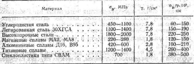 Стали конструкционные легированные реферат 1887