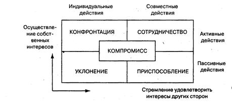 Схема томаса килмена стили поведения в конфликте