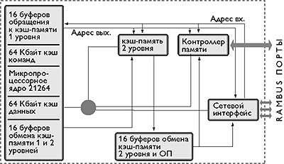 Дипломные работы по микропроцессорам 667