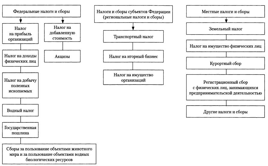 система налоговых органов российской федерации шпаргалка